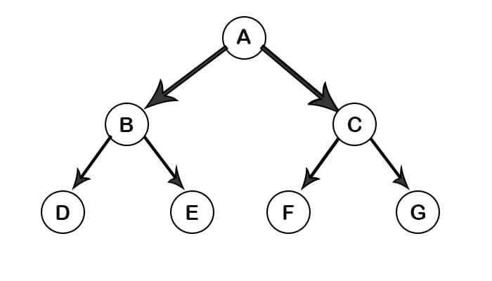 Standard internal link optimization